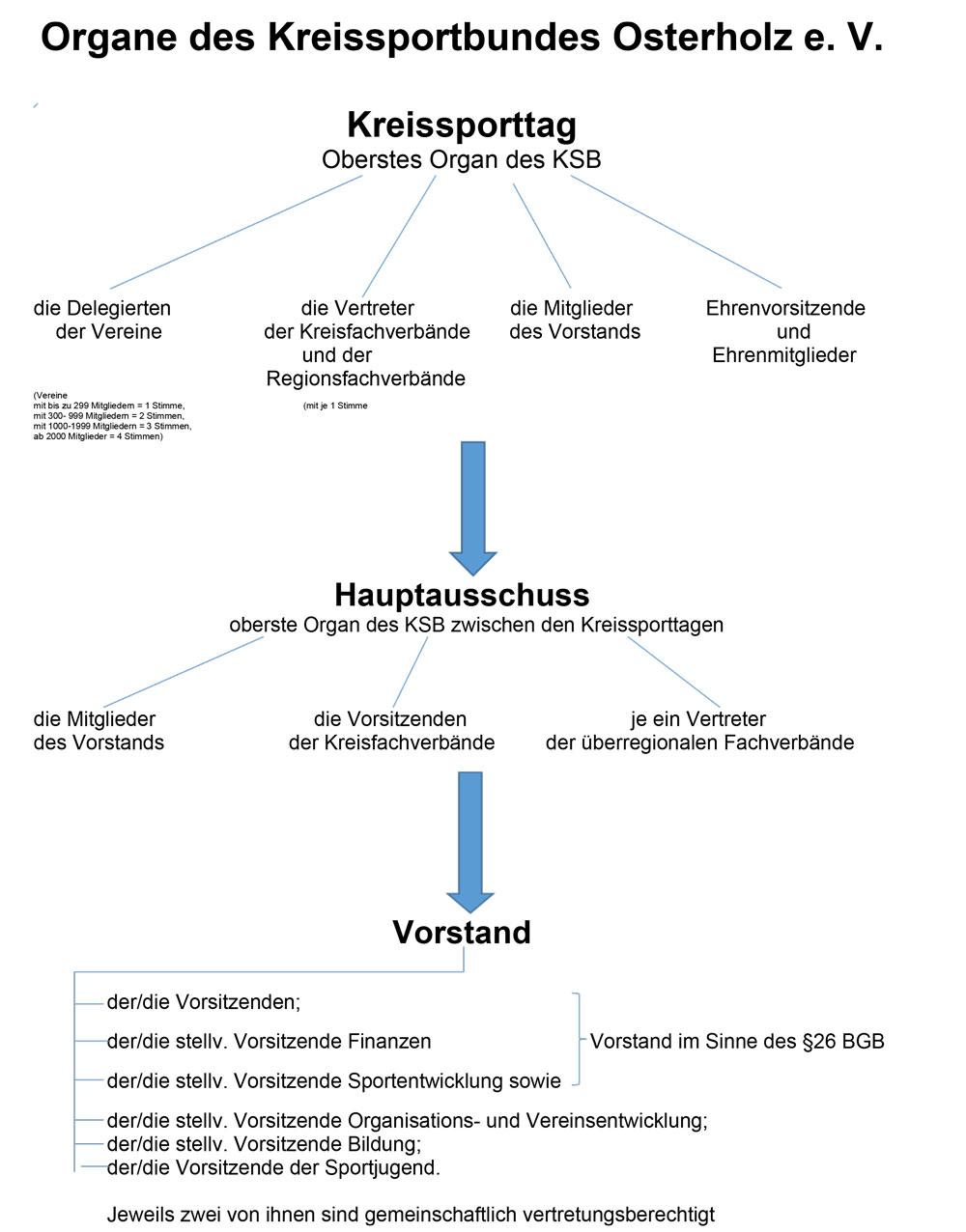 Organe des Kreissportbundes Osterholz e. V.